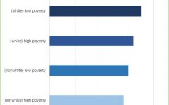 Racial Spending Gap in US Public Schools Reaches 23 Billion